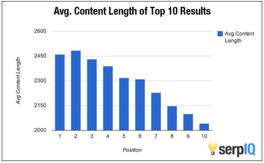 SerpIQ study results on blog post length