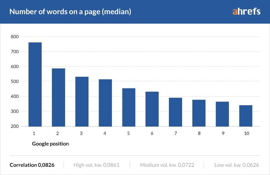 AHrefs studie lengte blogpost versus google ranking