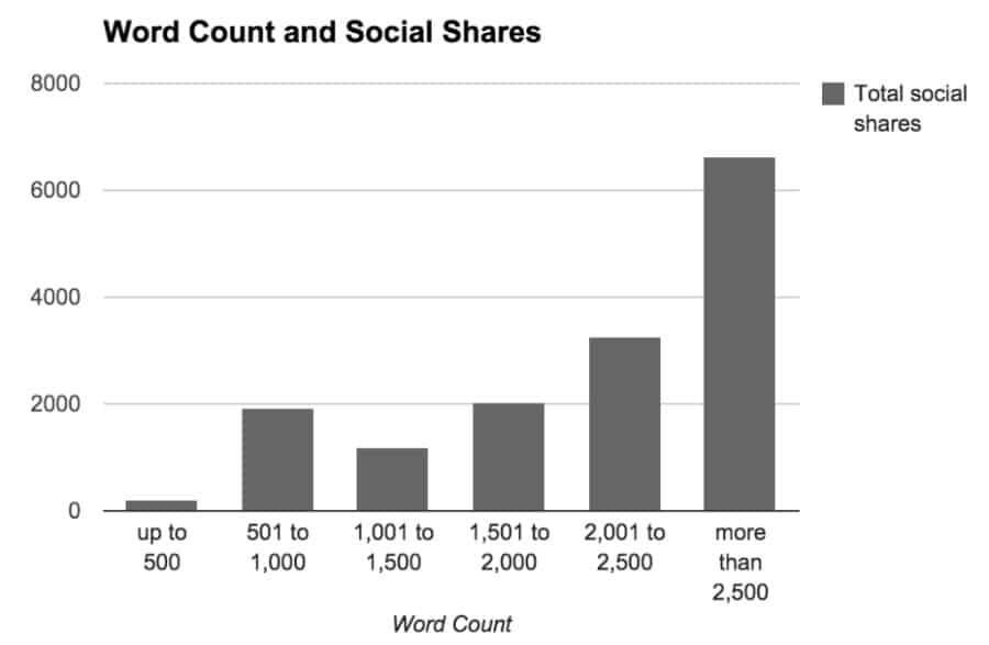 Buffer studie lengte blogpost tegenover delen op social media