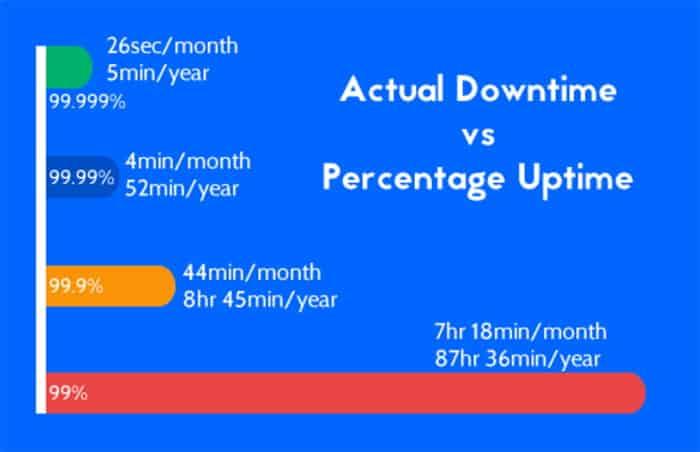 Uptime percentages