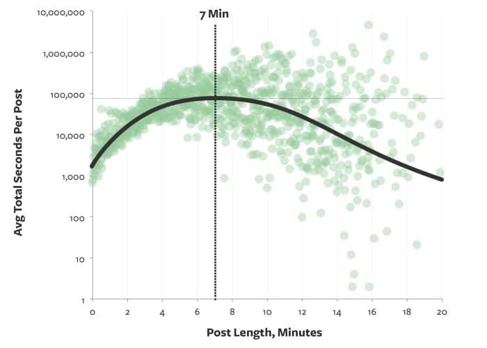 Medium hoe lang spendeert een lezer per blogpost