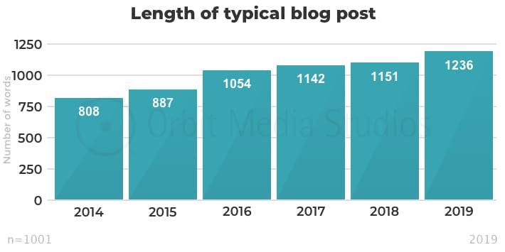 Orbit Media Studios lengte typisch blogartikel