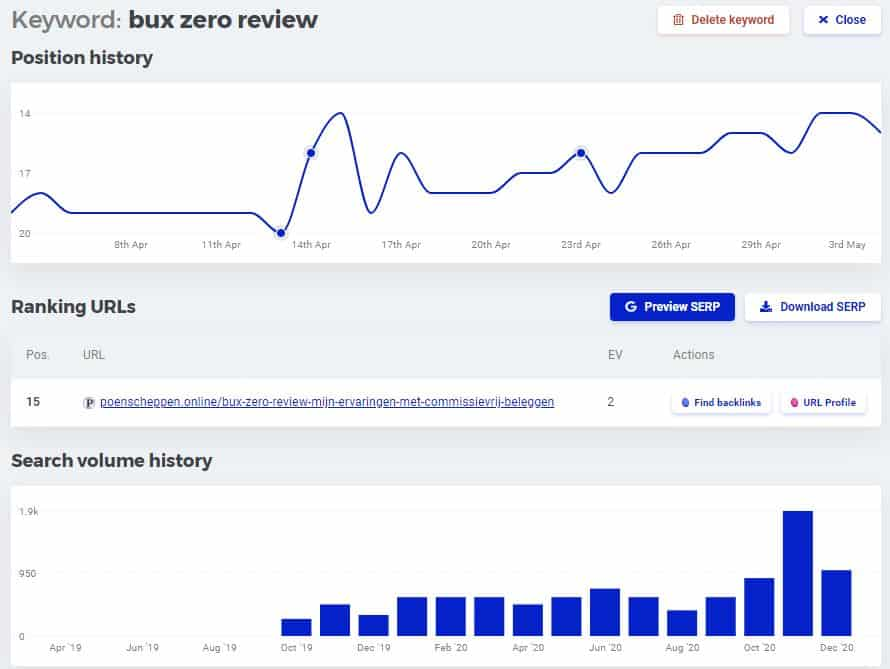 Bux Zero Review keyword resultaten april 2021